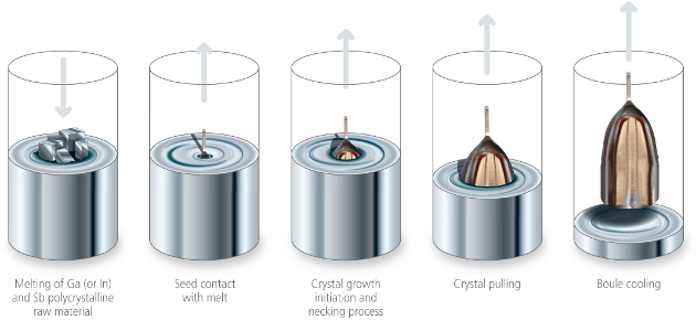 Crystal Growth | Galaxy Compound Semiconductors