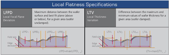 Local Flatness Specifications